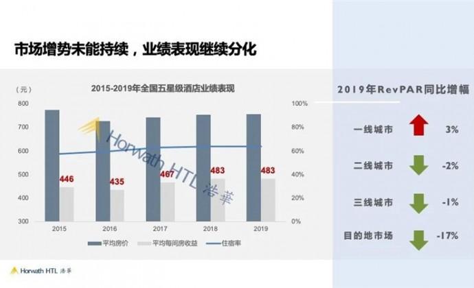 2020中国饭店业务统计数据发布